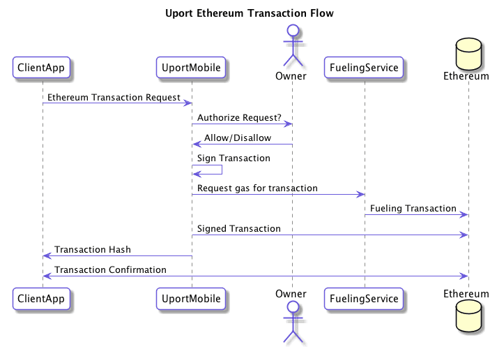what is cryptocurrency transaction